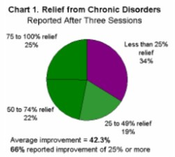 Chart 1. Relief from Chronic Disorders Reported After Three Sessions.